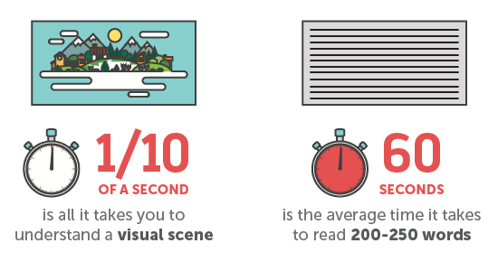 comparison-times-for-visual-content-understanding